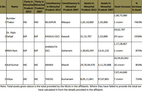 NEW himachal report