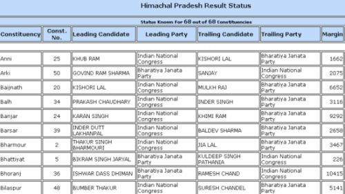 himachal election